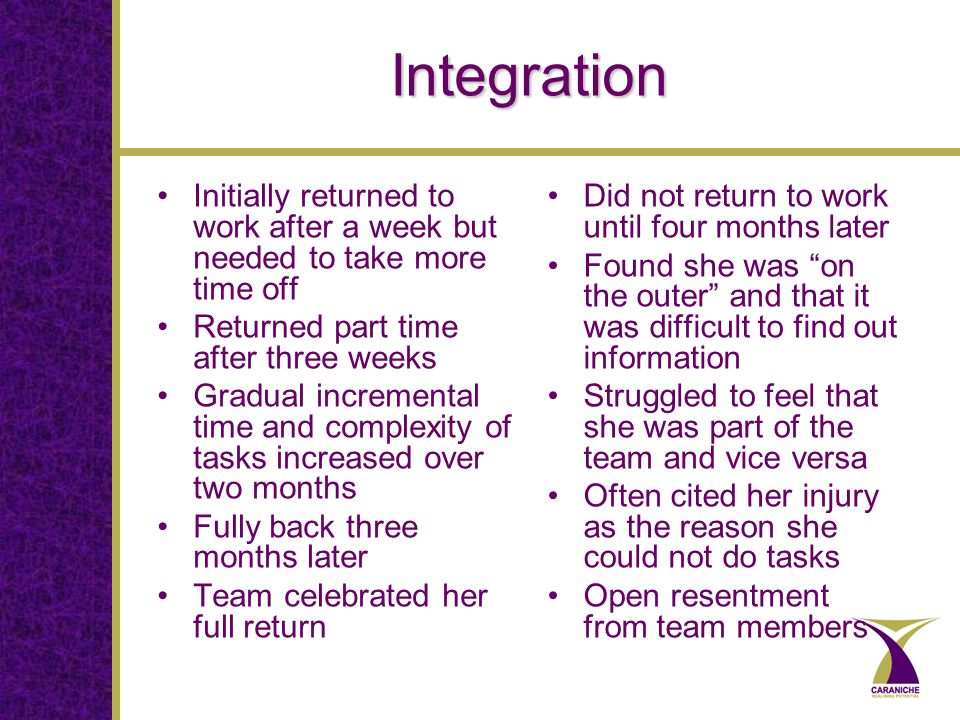 Integration Initially returned to work after a week but needed to take more time off Returned part time after three weeks Gradual incremental time and complexity of tasks increased over two months Fully back three months later Team celebrated her full return Did not return to work until four months later Found she was on the outer and that it was difficult to find out information Struggled to feel that she was part of the team and vice versa Often cited her injury as the reason she could not do tasks Open resentment from team members