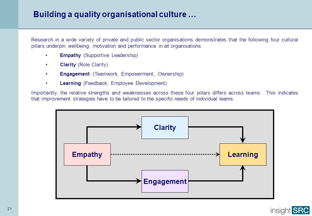 21 Research in a wide variety of private and public sector organisations demonstrates that the following four cultural pillars underpin wellbeing, mot