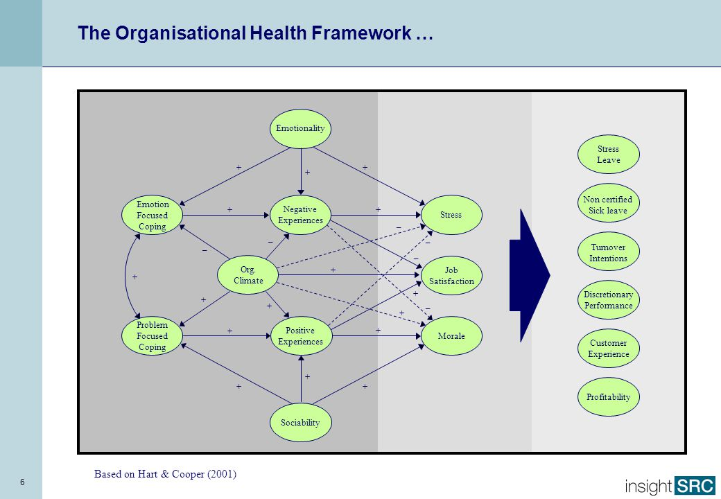 7 Individual Characteristics Organisational Characteristics Distress Organisational Performance Morale Simplifying the Organisational Health Framework … we actually control those things that make the most difference to wellbeing and performance …