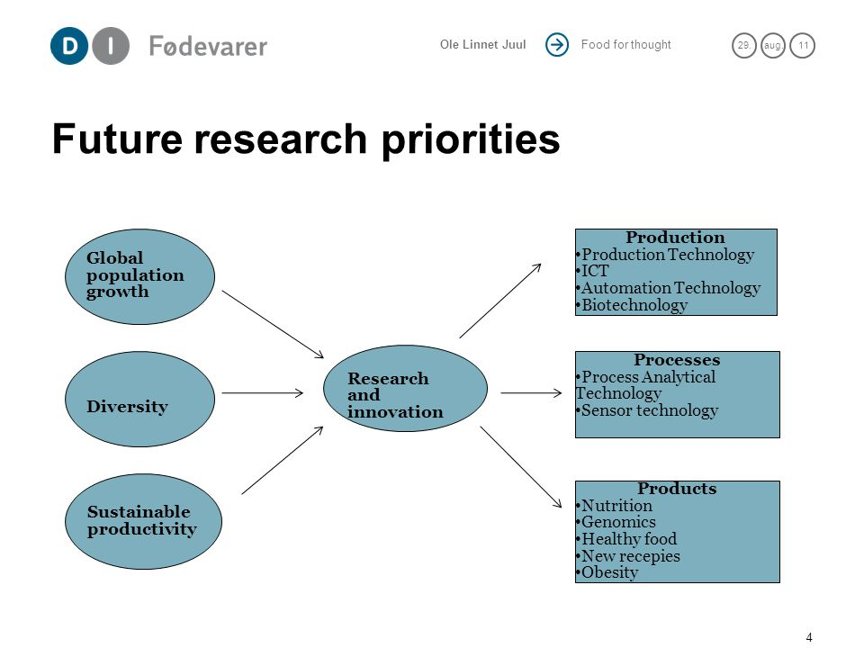 Food for thought 29.aug. 11 Ole Linnet Juul Future research priorities 4 Global population growth Diversity Sustainable productivity Research and inno
