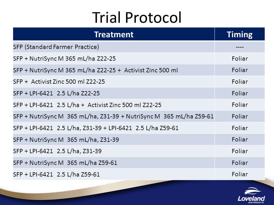 Trial Protocol TreatmentTiming SFP (Standard Farmer Practice) ---- SFP + NutriSync M 365 mL/ha Z22-25 Foliar SFP + NutriSync M 365 mL/ha Z22-25 + Activist Zinc 500 ml Foliar SFP + Activist Zinc 500 ml Z22-25 Foliar SFP + LPI-6421 2.5 L/ha Z22-25 Foliar SFP + LPI-6421 2.5 L/ha + Activist Zinc 500 ml Z22-25 Foliar SFP + NutriSync M 365 mL/ha, Z31-39 + NutriSync M 365 mL/ha Z59-61 Foliar SFP + LPI-6421 2.5 L/ha, Z31-39 + LPI-6421 2.5 L/ha Z59-61 Foliar SFP + NutriSync M 365 mL/ha, Z31-39 Foliar SFP + LPI-6421 2.5 L/ha, Z31-39 Foliar SFP + NutriSync M 365 mL/ha Z59-61 Foliar SFP + LPI-6421 2.5 L/ha Z59-61 Foliar