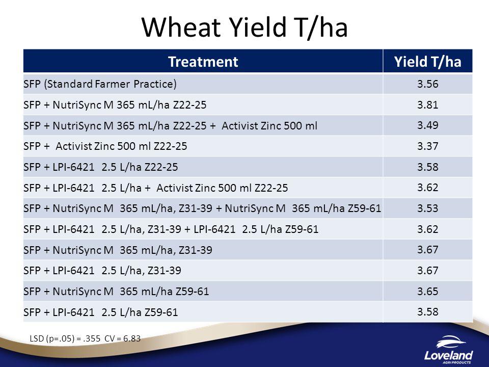 Wheat Yield T/ha TreatmentYield T/ha SFP (Standard Farmer Practice) 3.56 SFP + NutriSync M 365 mL/ha Z22-25 3.81 SFP + NutriSync M 365 mL/ha Z22-25 + Activist Zinc 500 ml 3.49 SFP + Activist Zinc 500 ml Z22-25 3.37 SFP + LPI-6421 2.5 L/ha Z22-25 3.58 SFP + LPI-6421 2.5 L/ha + Activist Zinc 500 ml Z22-25 3.62 SFP + NutriSync M 365 mL/ha, Z31-39 + NutriSync M 365 mL/ha Z59-61 3.53 SFP + LPI-6421 2.5 L/ha, Z31-39 + LPI-6421 2.5 L/ha Z59-61 3.62 SFP + NutriSync M 365 mL/ha, Z31-39 3.67 SFP + LPI-6421 2.5 L/ha, Z31-39 3.67 SFP + NutriSync M 365 mL/ha Z59-61 3.65 SFP + LPI-6421 2.5 L/ha Z59-61 3.58 LSD (p=.05) =.355 CV = 6.83