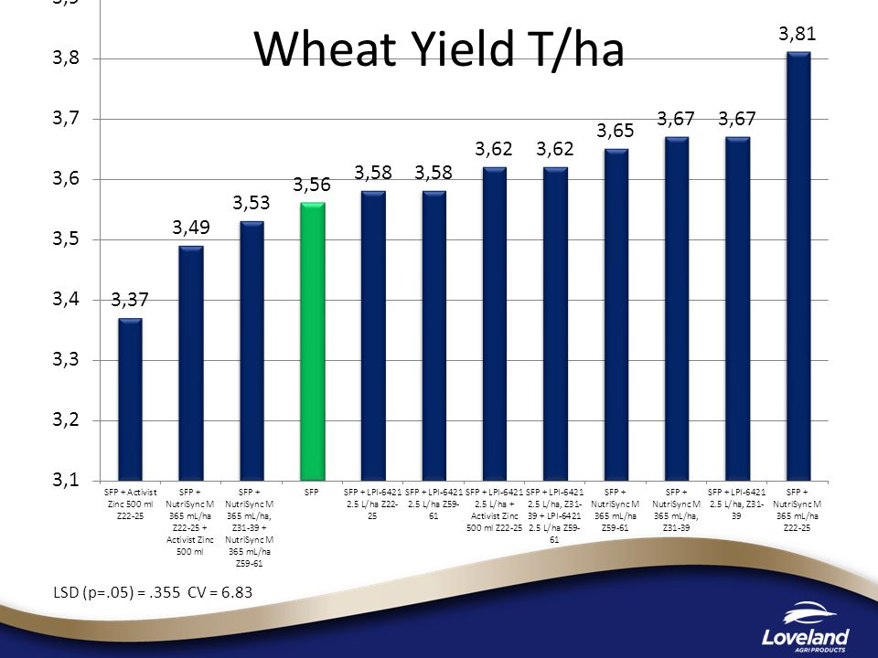 Wheat Yield T/ha LSD (p=.05) =.355 CV = 6.83