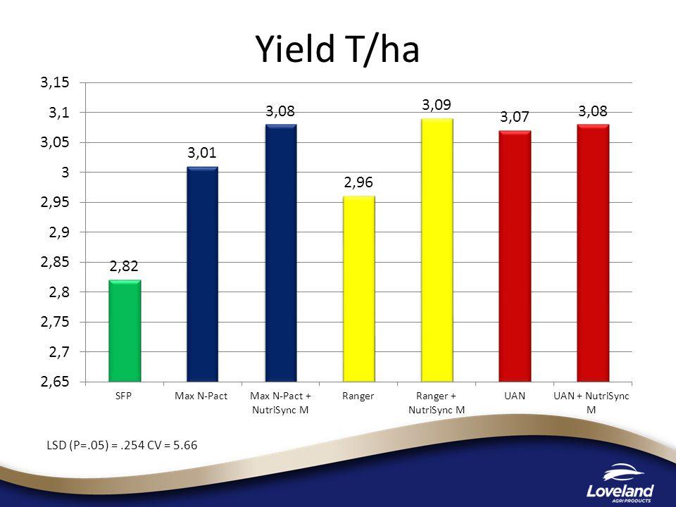 Yield T/ha LSD (P=.05) =.254 CV = 5.66