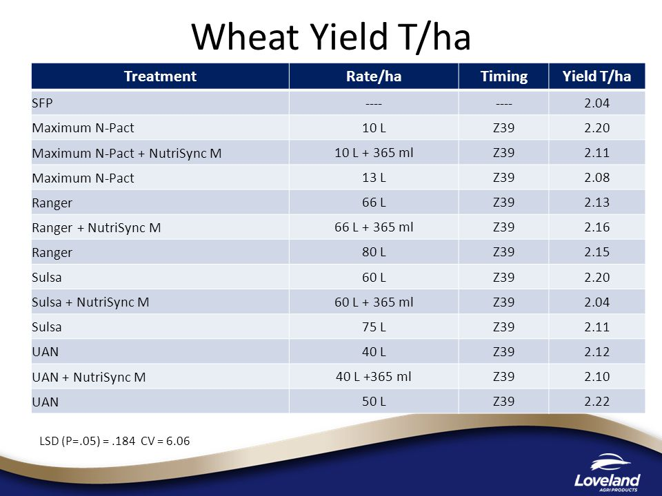 Wheat Yield T/ha LSD (P=.05) =.184 CV = 6.06 TreatmentRate/haTimingYield T/ha SFP ---- 2.04 Maximum N-Pact 10 LZ392.20 Maximum N-Pact + NutriSync M 10 L + 365 mlZ392.11 Maximum N-Pact 13 LZ392.08 Ranger 66 LZ392.13 Ranger + NutriSync M 66 L + 365 mlZ392.16 Ranger 80 LZ392.15 Sulsa 60 LZ392.20 Sulsa + NutriSync M 60 L + 365 mlZ392.04 Sulsa 75 LZ392.11 UAN 40 LZ392.12 UAN + NutriSync M 40 L +365 mlZ392.10 UAN 50 LZ392.22