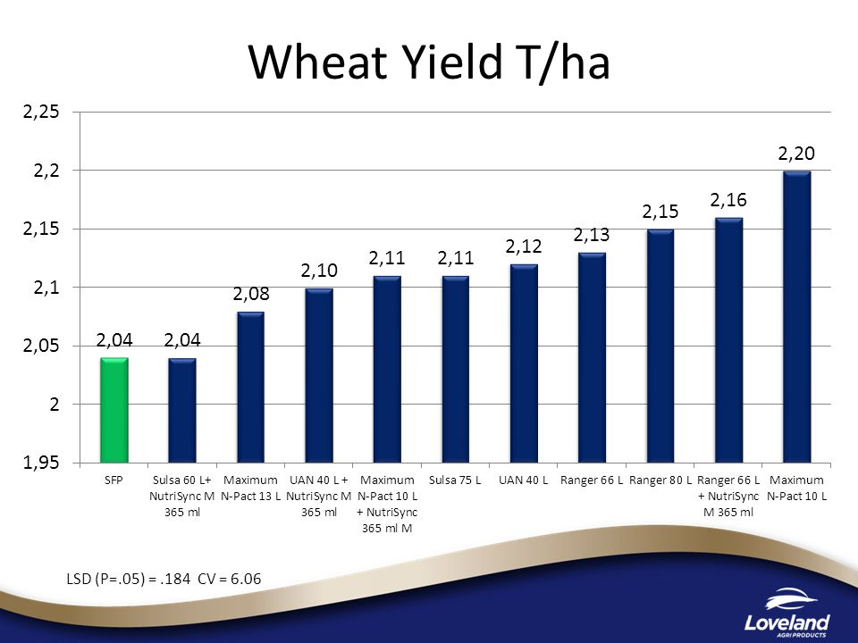 Wheat Yield T/ha LSD (P=.05) =.184 CV = 6.06