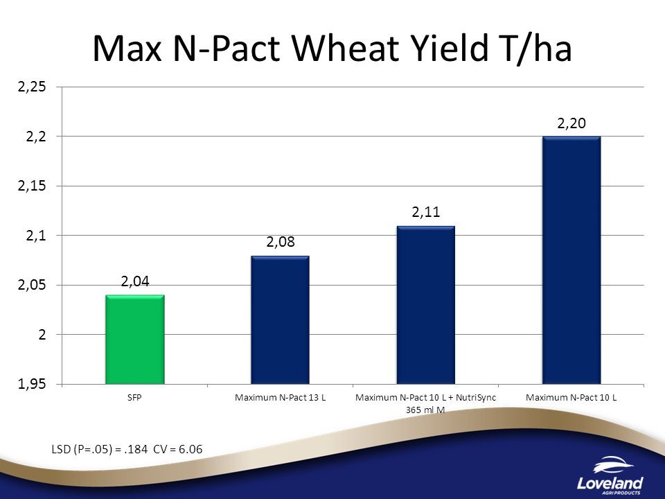Max N-Pact Wheat Yield T/ha LSD (P=.05) =.184 CV = 6.06
