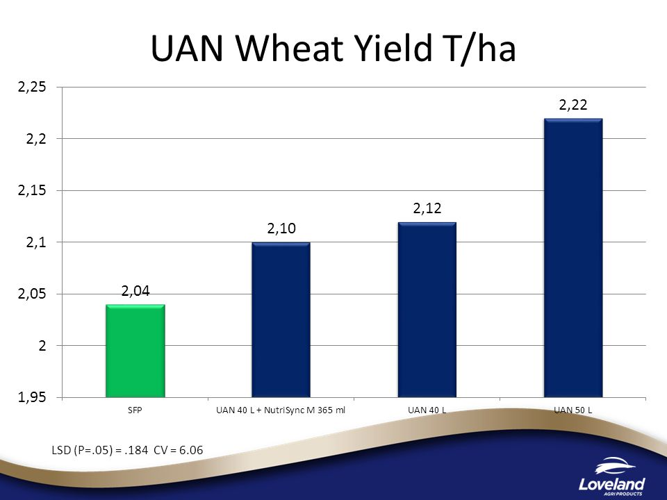UAN Wheat Yield T/ha LSD (P=.05) =.184 CV = 6.06