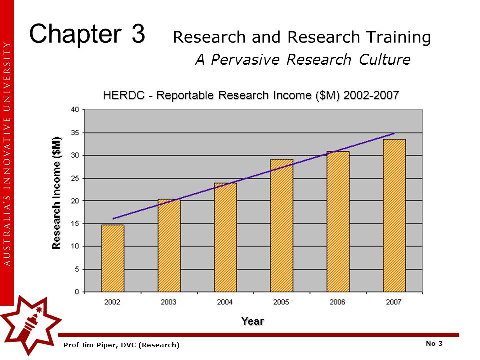 Prof Jim Piper, DVC (Research) No 3 Chapter 3 Research and Research Training A Pervasive Research Culture HERDC - Reportable Research Income ($M) 2002