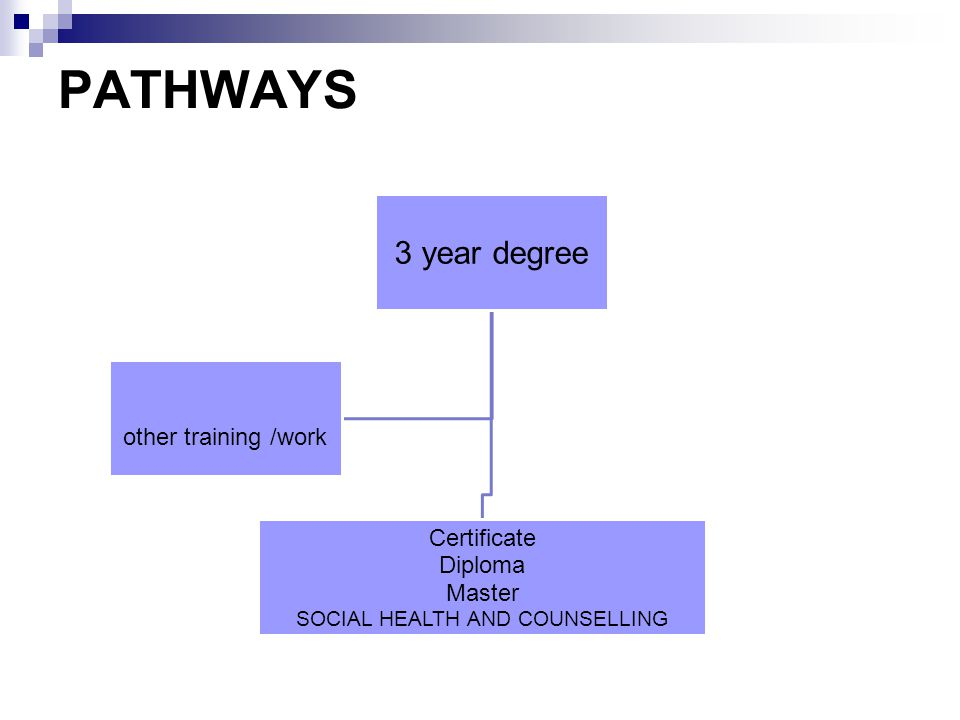 PATHWAYS 3 year degree Certificate Diploma Master SOCIAL HEALTH AND COUNSELLING other training /work