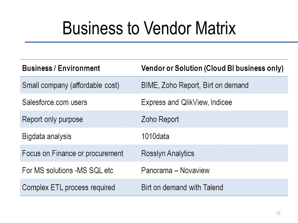 Business to Vendor Matrix Business / EnvironmentVendor or Solution (Cloud BI business only) Small company (affordable cost)BIME, Zoho Report, Birt on