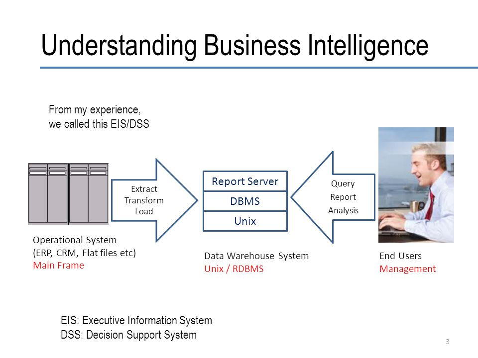 Understanding Business Intelligence 3 Query Report Analysis Extract Transform Load Operational System (ERP, CRM, Flat files etc) Main Frame Data Warehouse System Unix / RDBMS End Users Management Unix DBMS Report Server From my experience, we called this EIS/DSS EIS: Executive Information System DSS: Decision Support System
