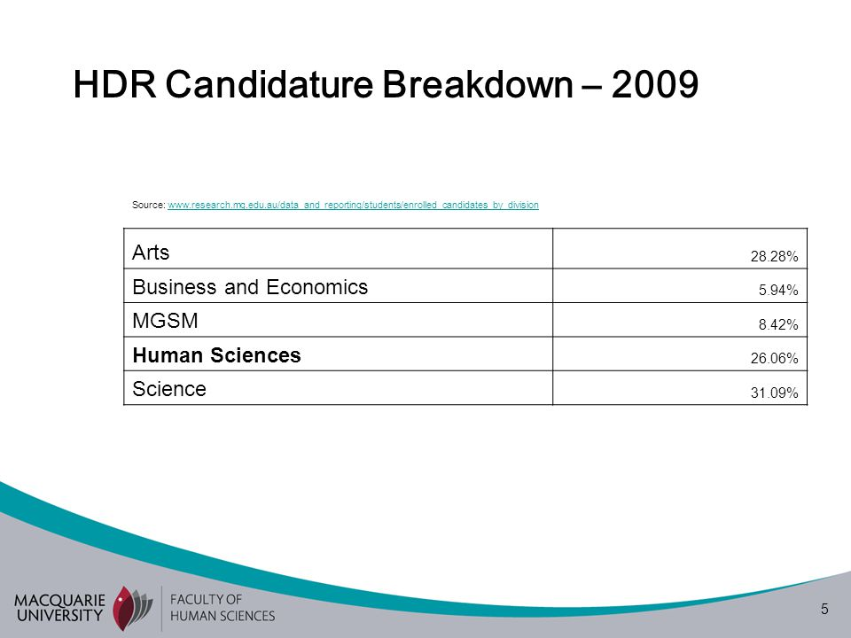 5 HDR Candidature Breakdown – 2009 Source: www.research.mq.edu.au/data_and_reporting/students/enrolled_candidates_by_divisionwww.research.mq.edu.au/data_and_reporting/students/enrolled_candidates_by_division Arts 28.28% Business and Economics 5.94% MGSM 8.42% Human Sciences 26.06% Science 31.09%