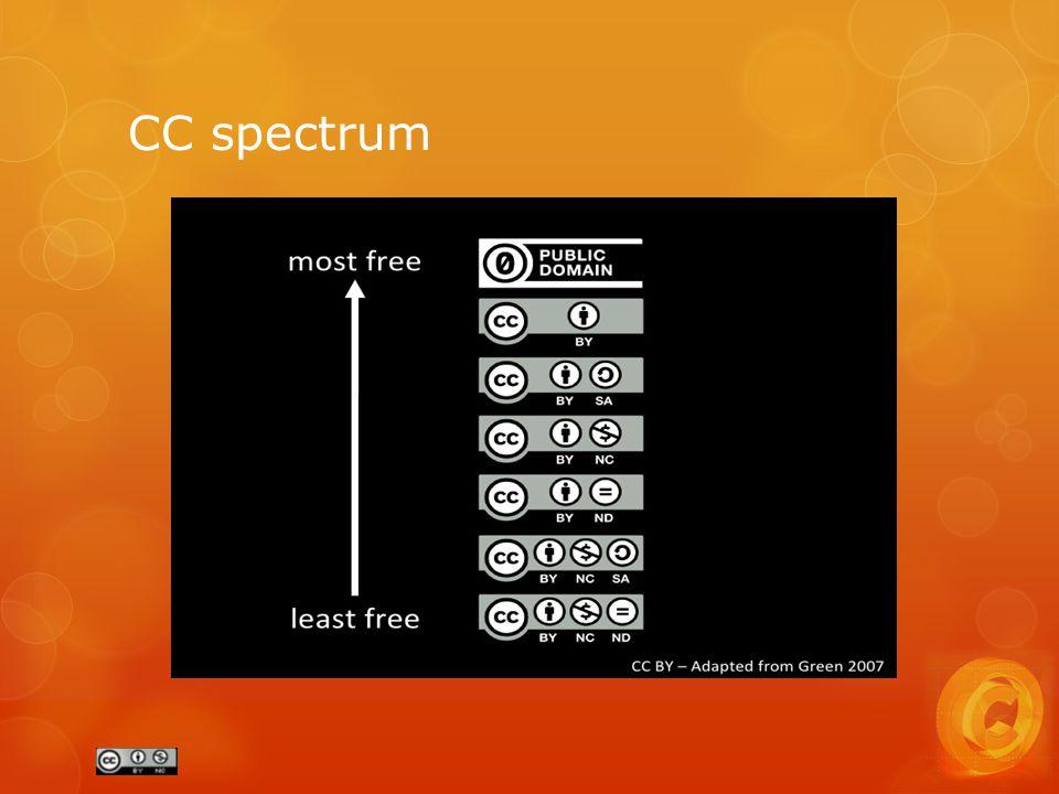 CC spectrum