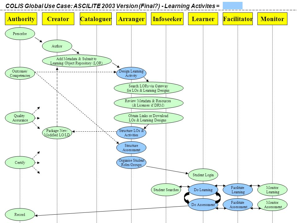 AuthorityCreatorArrangerLearner Prescribe Author Add Metadata & Submit to Learning Object Repository (LOR) Design Learning Activity Structure LOs & Activities Structure Assessment Organise Student Roles/Groups Student Login Do Learning Do Assessment Record Infoseeker Student Searches COLIS Global Use Case: ASCILITE 2003 Version (Final ) - Learning Activites = Facilitator Facilitate Learning Facilitate Assessment Package New/ Modified LO/LD Quality Assurance Outcomes/ Competencies Monitor Learning Monitor Assessment Cataloguer Certify Search LORs via Gateway for LOs & Learning Designs Review Metadata & Resources (& Licenses if DRM) Obtain Links or Download LOs & Learning Designs