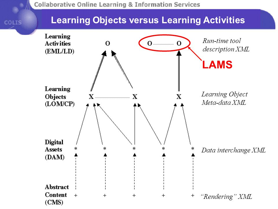 """Rendering"" XML Data interchange XML Run-time tool description XML Learning Object Meta-data XML Learning Objects versus Learning Activities LAMS"