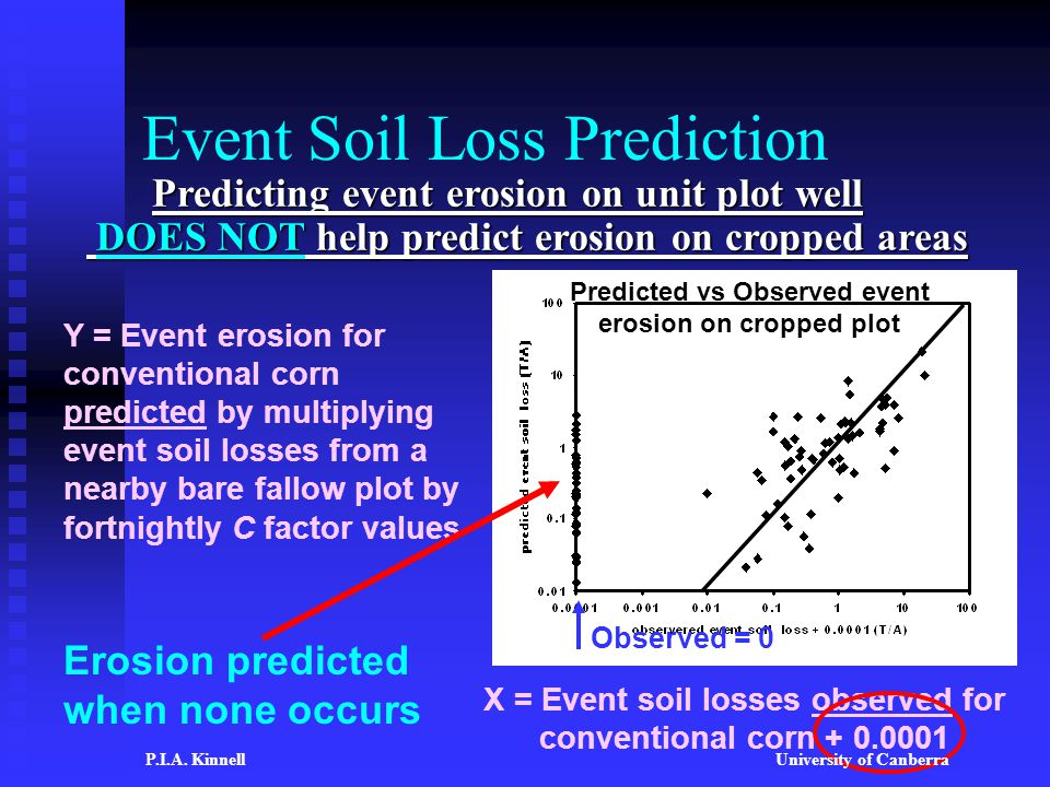 Event Soil Loss Prediction Y = Event erosion for conventional corn predicted by multiplying event soil losses from a nearby bare fallow plot by fortnightly C factor values Erosion predicted when none occurs X = Event soil losses observed for conventional corn + 0.0001 Observed = 0 Predicted vs Observed event erosion on cropped plot Predicting event erosion on unit plot well DOES NOT help predict erosion on cropped areas P.I.A.