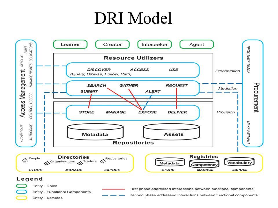 DRI Model