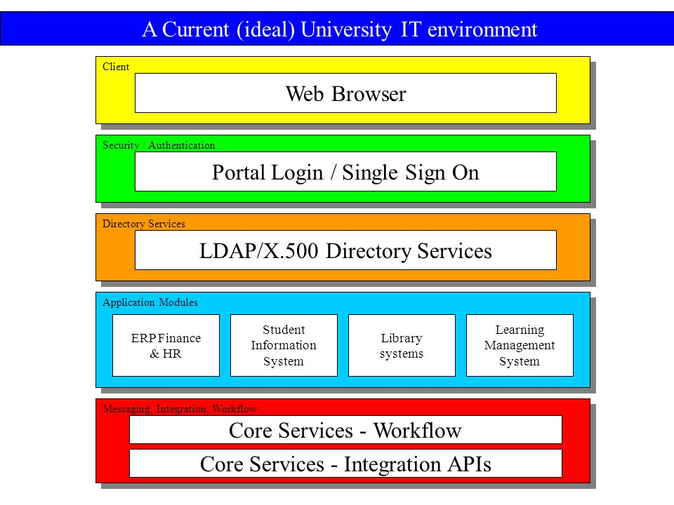Client Security / Authentication Directory Services Application Modules Messaging, Integration, Workflow Web Browser Portal Login / Single Sign On LDAP/X.500 Directory Services ERP Finance & HR Student Information System Library systems Learning Management System Core Services - Workflow Core Services - Integration APIs A Current (ideal) University IT environment