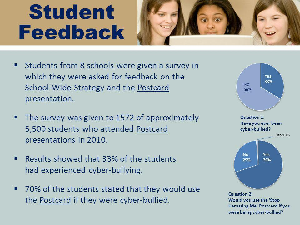 Student Feedback  Students from 8 schools were given a survey in which they were asked for feedback on the School-Wide Strategy and the Postcard presentation.