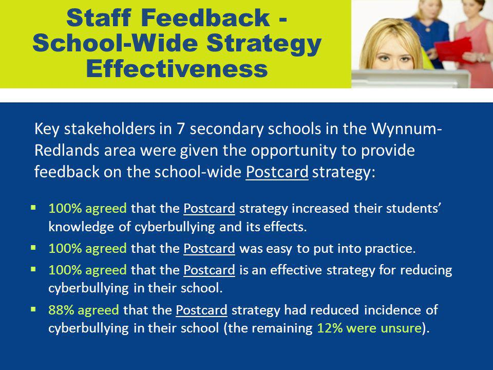 Staff Feedback - School-Wide Strategy Effectiveness  100% agreed that the Postcard strategy increased their students' knowledge of cyberbullying and its effects.