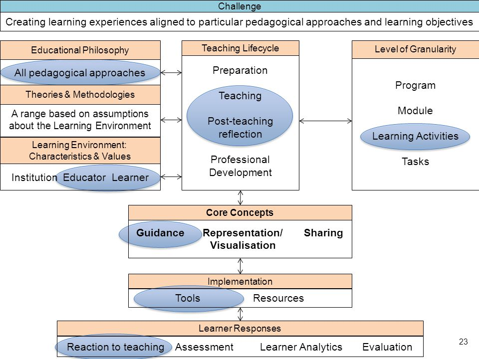 Learner Responses Implementation Learning Environment: Characteristics & Values Institution Educator Learner All pedagogical approaches Educational Philosophy A range based on assumptions about the Learning Environment Theories & Methodologies Guidance Representation/ Sharing Visualisation Core Concepts Tools Resources Program Module Learning Activities Tasks Level of Granularity Preparation Teaching Post-teaching reflection Professional Development Teaching Lifecycle Reaction to teaching Assessment Learner Analytics Evaluation Creating learning experiences aligned to particular pedagogical approaches and learning objectives Challenge 23