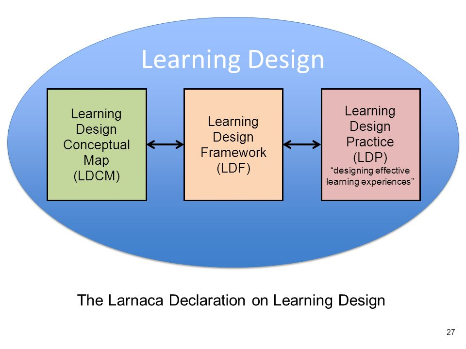 Learning Design Learning Design Practice (LDP) designing effective learning experiences Learning Design Conceptual Map (LDCM) Learning Design Framework (LDF) The Larnaca Declaration on Learning Design 27