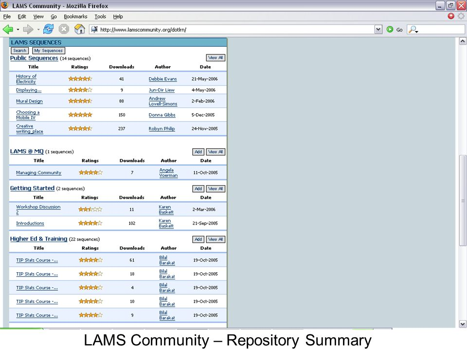 LAMS Community – Repository Summary