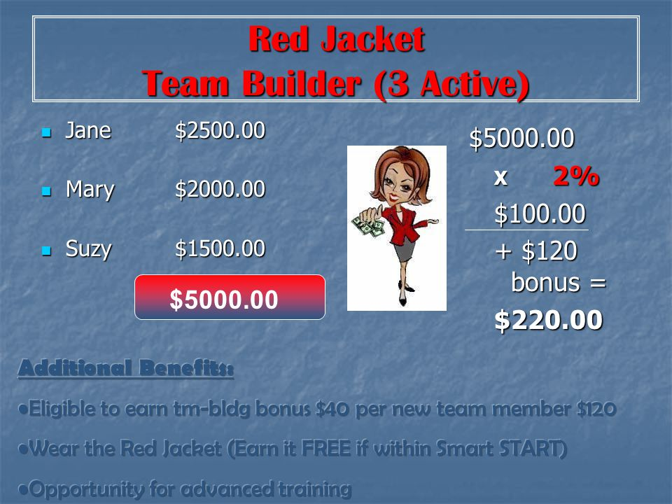 Red Jacket Team Builder (3 Active) Jane$2500.00 Jane$2500.00 Mary$2000.00 Mary$2000.00 Suzy$1500.00 Suzy$1500.00 $5000.00 X 2% $100.00 + $120 bonus =