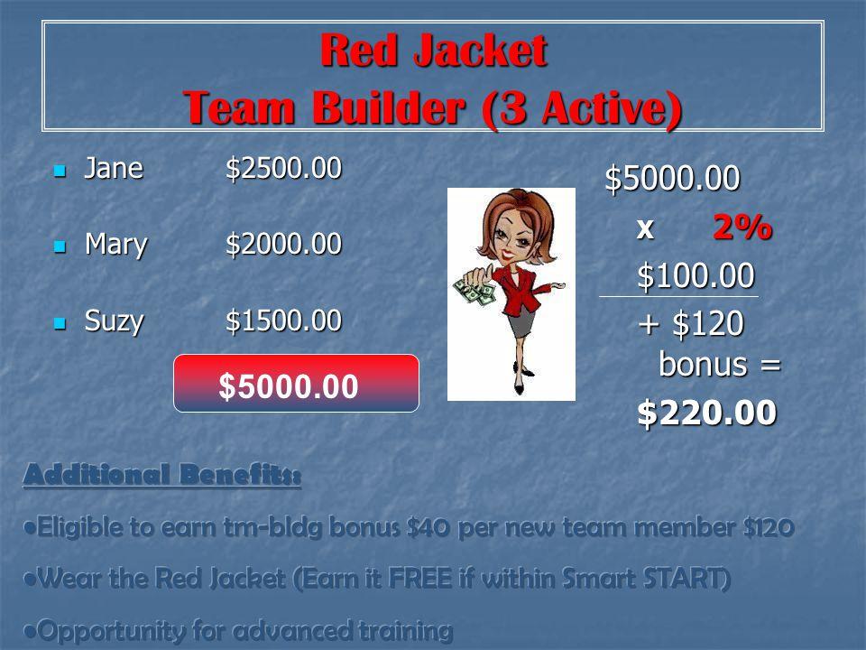 Team Leader (5 Active) Jane$2000.00 Jane$2000.00 Mary$ 0.00 Mary$ 0.00 Suzy$1000.00 Suzy$1000.00 Betty new $1000.00 Betty new $1000.00 Joan new $1000.00 Joan new $1000.00 $5000.00 X 4.5% $275.00 + $100 bonus = $375.00 $5000.00