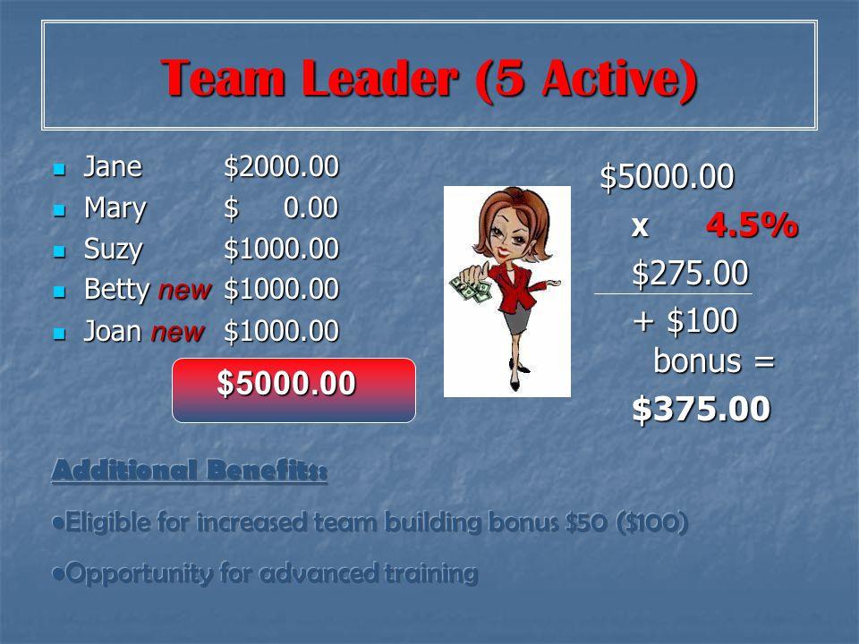 Team Leader (5 Active) With 5 or more ordering & personal $1700 Jane$ 500.00 Jane$ 500.00 Mary$ 500.00 Mary$ 500.00 Suzy$1700.00 Suzy$1700.00 Betty new $1300.00 Betty new $1300.00 Joan new $1000.00 Joan new $1000.00 $5000.00 $5000.00 X 6.5% $375.00 + $100 bonus = $475.00 $5000.00 MarAprMayJune $100 Bonus $100 Bonus $100 Bonus $100 Bonus Each month Add 2 new and reach $5000.00 Team prod.