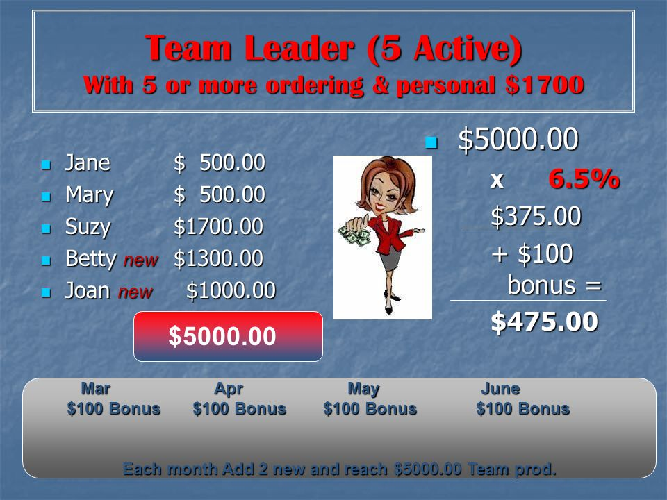 Team Leader (5 Active) With 5 or more ordering & personal $1700 Jane$ 500.00 Jane$ 500.00 Mary$ 500.00 Mary$ 500.00 Suzy$1700.00 Suzy$1700.00 Betty ne