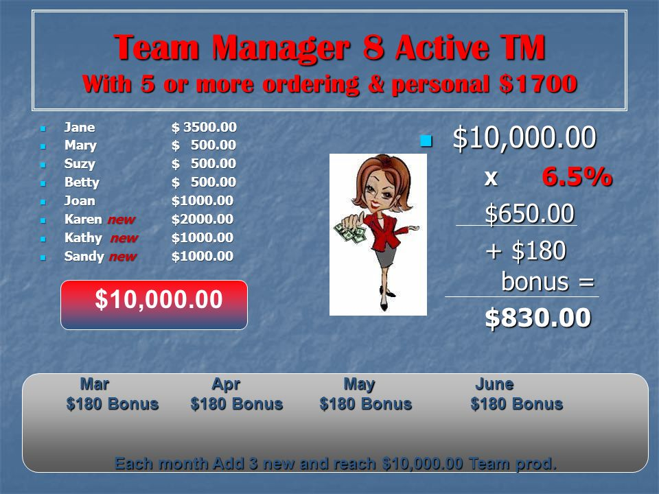 Team Manager 8 Active TM With 5 or more ordering & personal $1700 Jane$ Jane$ Mary$ Mary$ Suzy$ Suzy$ Betty $ Betty $ Joan $ Joan $ Karen new$ Karen new$ Kathy new $ Kathy new $ Sandy new$ Sandy new$ $10, $10, X 6.5% $ $180 bonus = $ $10, MarAprMayJune $180 Bonus $180 Bonus $180 Bonus $180 Bonus Each month Add 3 new and reach $10, Team prod.
