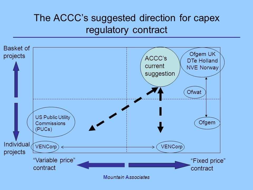 Mountain Associates The ACCC's suggested direction for capex regulatory contract Fixed price contract Variable price contract Basket of projects Individual projects VENCorp US Public Utility Commissions (PUCs) Ofgem UK DTe Holland NVE Norway Ofgem Ofwat VENCorp ACCC's current suggestion