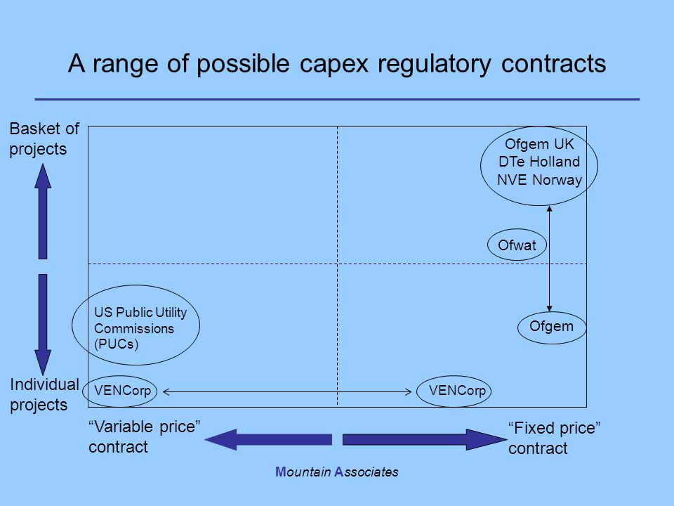 "Mountain Associates A range of possible capex regulatory contracts ""Fixed price"" contract ""Variable price"" contract Basket of projects Individual proj"