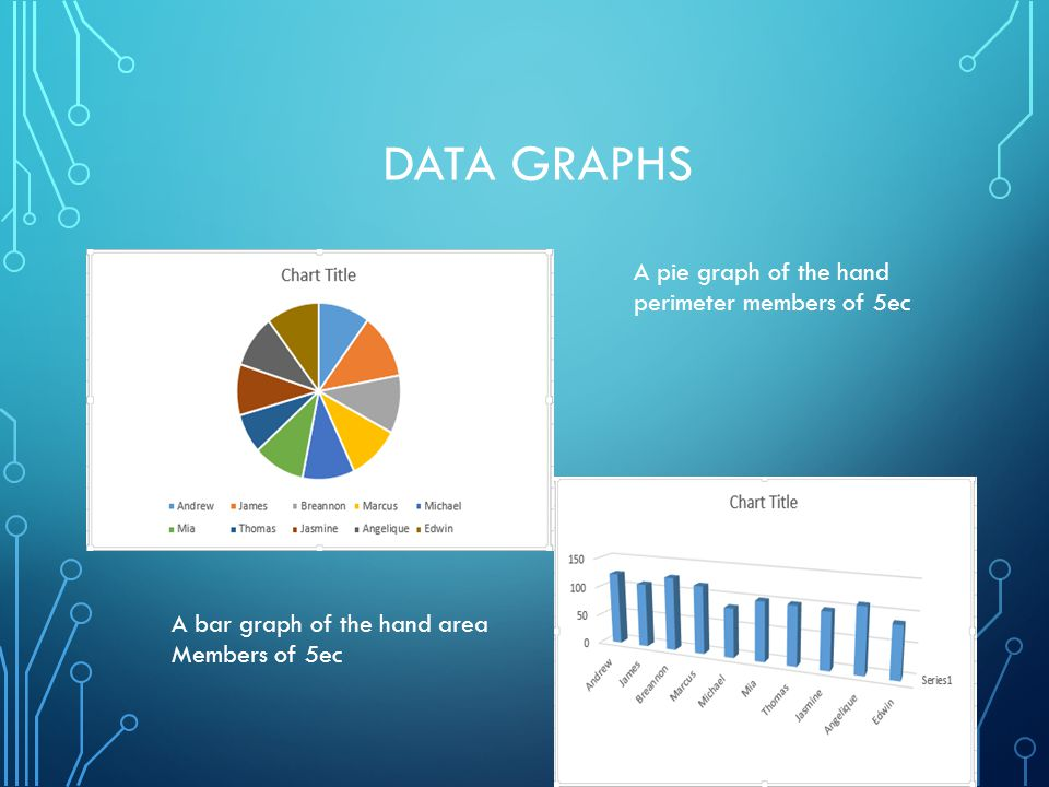DATA GRAPHS A pie graph of the hand perimeter members of 5ec A bar graph of the hand area Members of 5ec