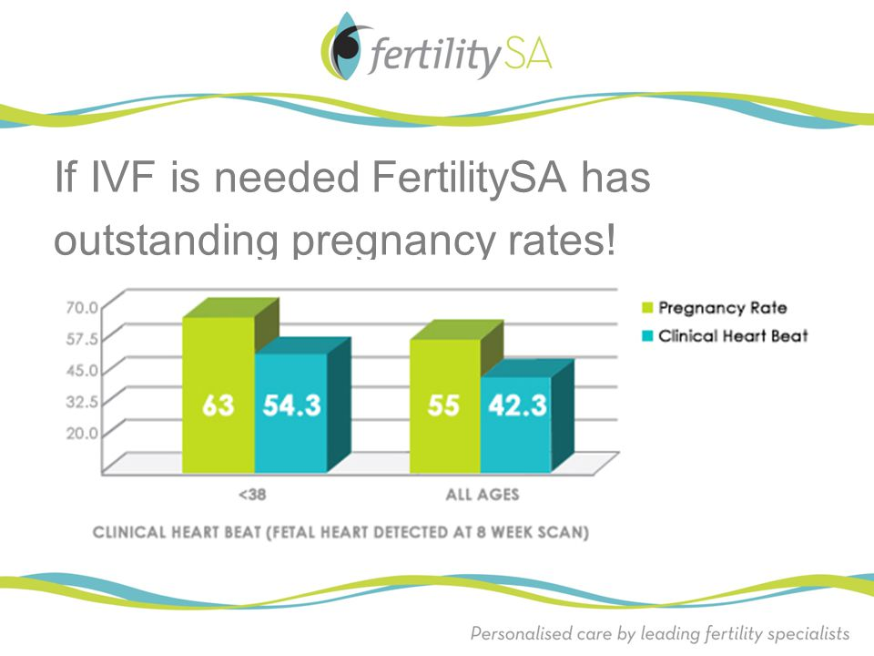 If IVF is needed FertilitySA has outstanding pregnancy rates!