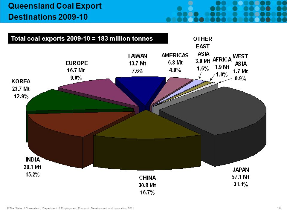 18 © The State of Queensland, Department of Employment, Economic Development and Innovation, 2011 Queensland Coal Export Destinations Total coal exports = 183 million tonnes