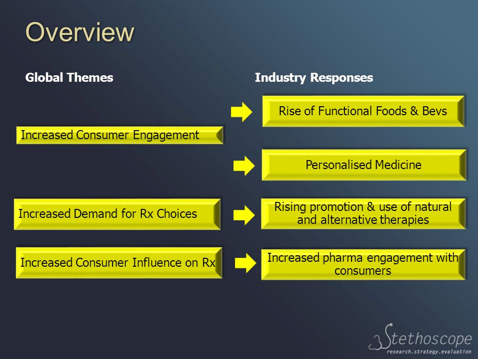 Overview Global Themes Industry Responses Rise of Functional Foods & Bevs Increased Demand for Rx Choices Increased Consumer Engagement Personalised Medicine Increased Consumer Influence on Rx Rising promotion & use of natural and alternative therapies Increased pharma engagement with consumers