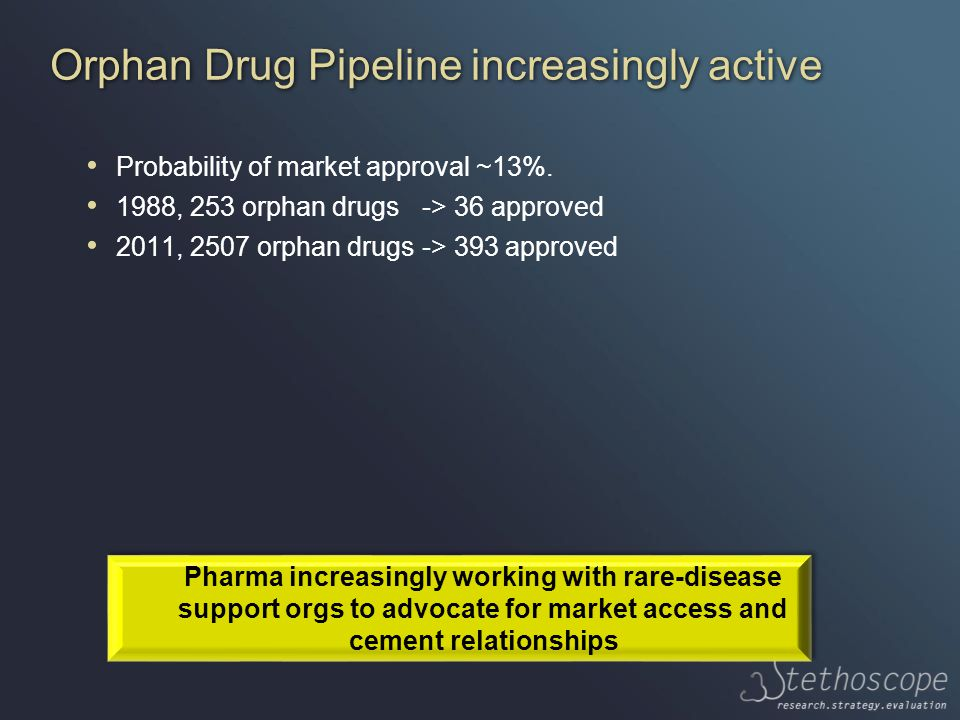 Orphan Drug Pipeline increasingly active Probability of market approval ~13%.