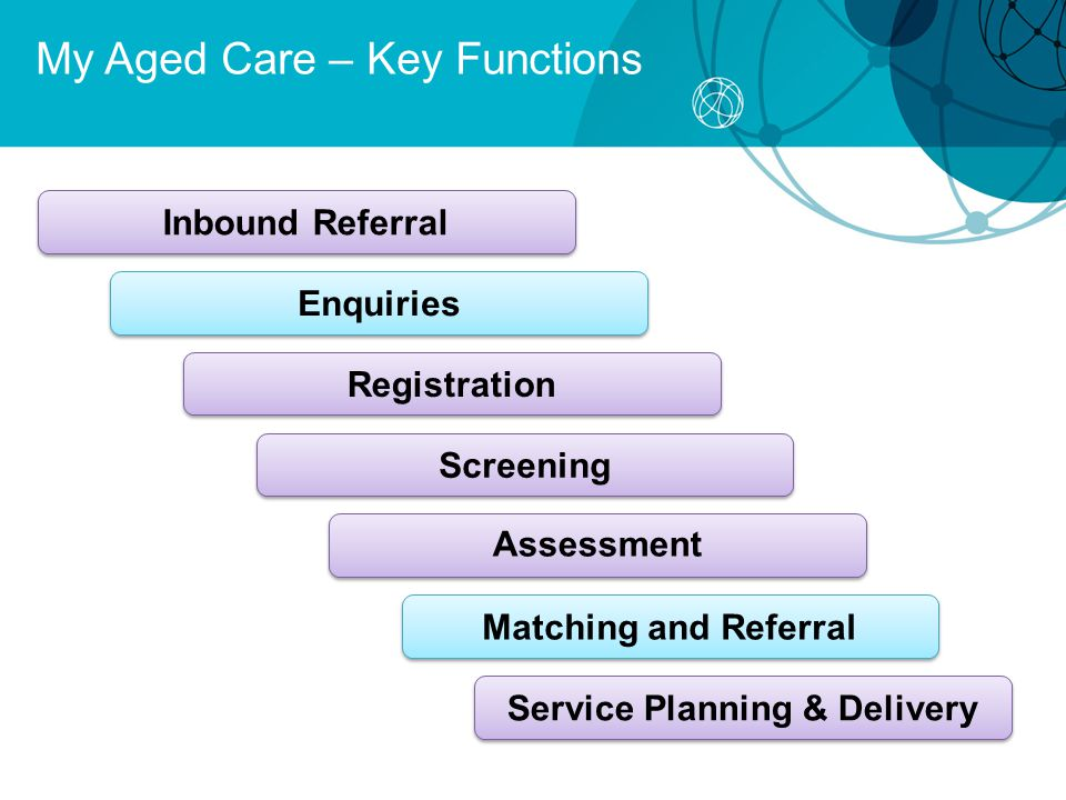 My Aged Care – Key Functions Matching and Referral Enquiries Inbound Referral Registration Screening Assessment Service Planning & Delivery