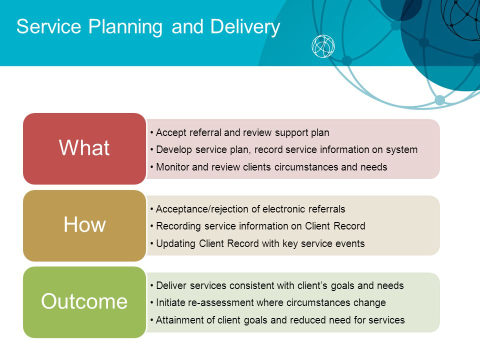 Accept referral and review support plan Develop service plan, record service information on system Monitor and review clients circumstances and needs What Acceptance/rejection of electronic referrals Recording service information on Client Record Updating Client Record with key service events How Deliver services consistent with client's goals and needs Initiate re-assessment where circumstances change Attainment of client goals and reduced need for services Outcome Service Planning and Delivery