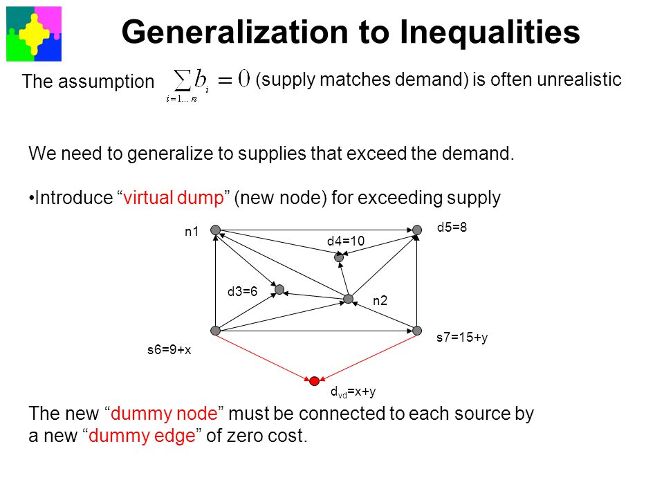 Generalization to Inequalities The assumption (supply matches demand) is often unrealistic We need to generalize to supplies that exceed the demand. I