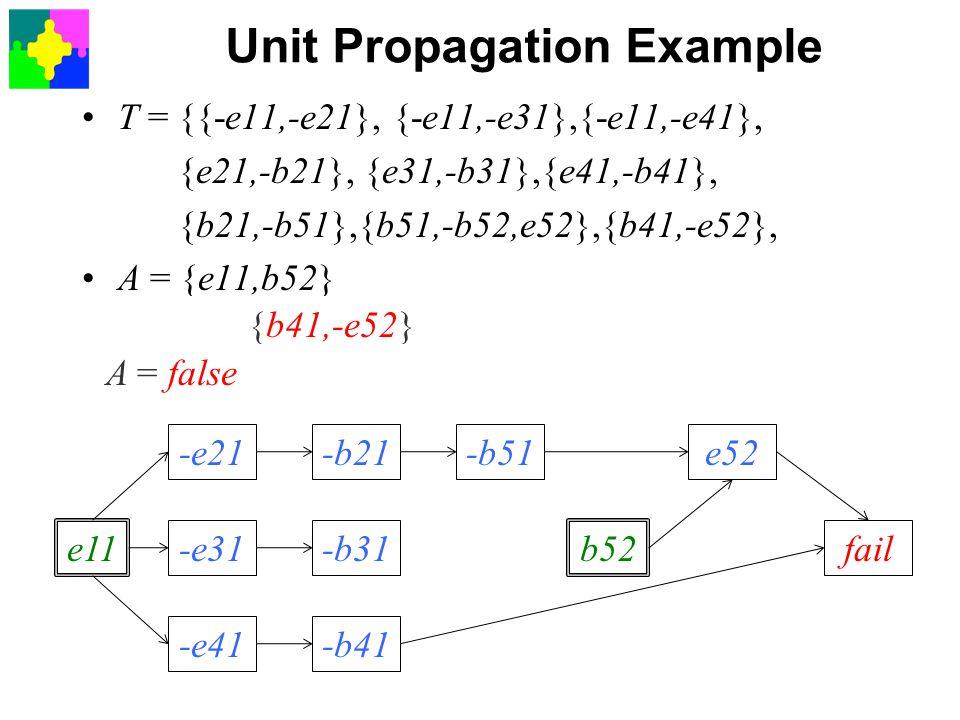 Unit Propagation Example T = {{-e11,-e21}, {-e11,-e31},{-e11,-e41}, {e21,-b21}, {e31,-b31},{e41,-b41}, {b21,-b51},{b51,-b52,e52},{b41,-e52}, A = {e11,b52} {-e11,-e21} A ={e11,b52,-e21} {-e11,-e31} A ={e11,b52,-e21,-e31} {-e11,-e41} A ={e11,b52,-e21,-e31,-e41} {-e21,-b21} A ={e11,b52,-e21,-e31,-e41,-b21} {-e31,-b31} A ={e11,b52,-e21,-e31,-e41,-b21,-b31} {-e41,-b41} A ={e11,b52,-e21,-e31,-e41,-b21,-b31,-b41} {b21,-b51} A ={e11,b52,-e21,-e31,-e41,-b21,-b31,-b41,-b51} {b51,-b52,e52} A ={e11,b52,-e21,-e31,-e41,-b21,-b31,-b41,-b51,e52} e11 -e21 -e31 -e41 -b21 -b31 -b41 -b51 b52 e52 fail {b41,-e52} A = false