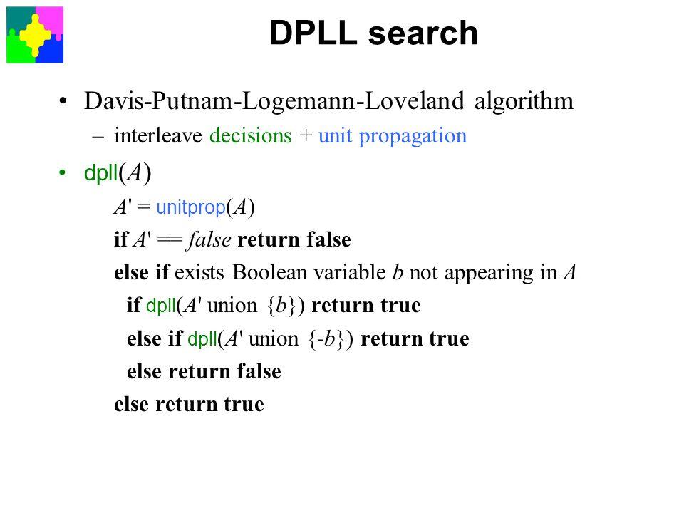 DPLL search Davis-Putnam-Logemann-Loveland algorithm –interleave decisions + unit propagation dpll (A) A = unitprop (A) if A == false return false else if exists Boolean variable b not appearing in A if dpll (A union {b}) return true else if dpll (A union {-b}) return true else return false else return true