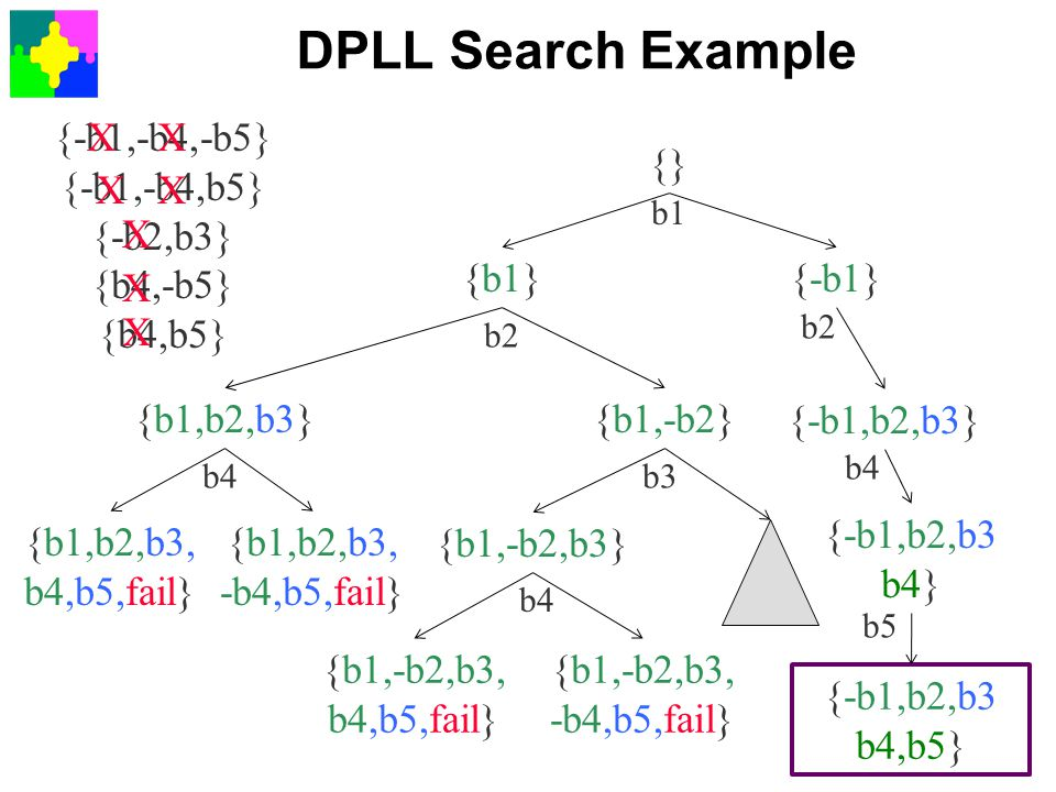 DPLL Search Example {-b1,-b4,-b5} {-b1,-b4,b5} {-b2,b3} {b4,-b5} {b4,b5} {} {-b1}{b1} {b1,b2,b3} {b1,b2,b3, b4,b5,fail} {b1,b2,b3, -b4,b5,fail} {b1,-b
