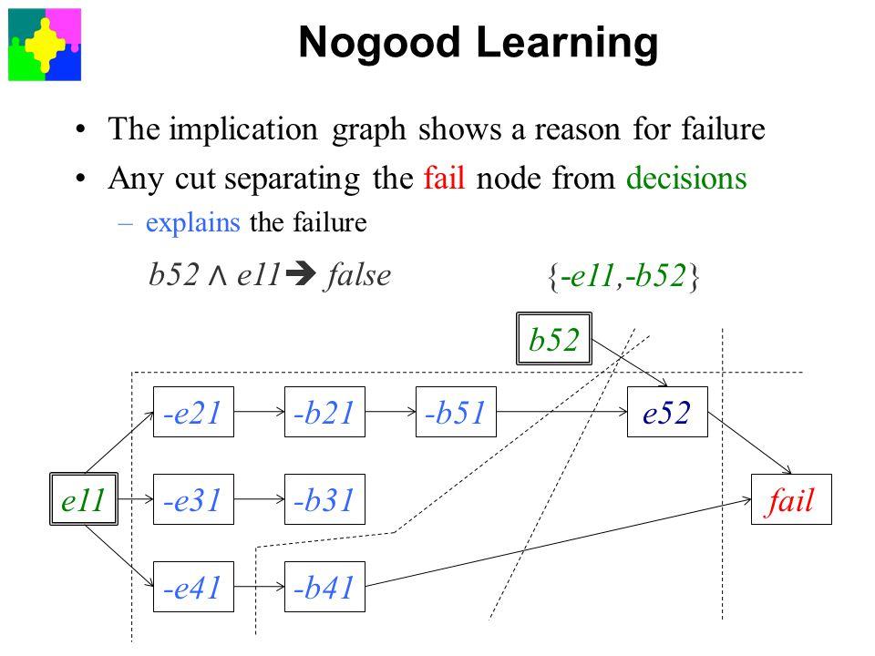 Nogood Learning The implication graph shows a reason for failure Any cut separating the fail node from decisions –explains the failure e11 -e21 -e31 -e41 -b21 -b31 -b41 -b51 b52 e52 fail e52 ∧ -b41  false {b41,-e52} b52 ∧ -b51 ∧ -b41  false {b41,b51,-b52} b52 ∧ -b51 ∧ -e41  false {e41,b51,-b52} b52 ∧ e11  false {-e11,-b52}