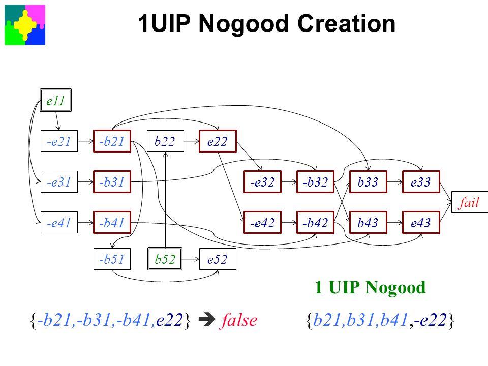 1UIP Nogood Creation e11 -e21 -e31 -e41 -b21 -b31 -b41 -b51 b52 e52 b22e22 -e32 -e42 -b32 -b42 b33 b43 e33 e43 fail e33 ∧ e43  false {-e33,-e43} e43