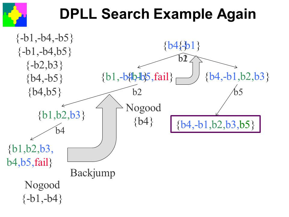 DPLL Search Example Again {-b1,-b4,-b5} {-b1,-b4,b5} {-b2,b3} {b4,-b5} {b4,b5} {} {b4,-b1,b2,b3}{b1} {b1,b2,b3} {b1,b2,b3, b4,b5,fail} {b4,-b1,b2,b3,b5} b1 b2b5 b4 Nogood {-b1,-b4} {b1,-b4,-b5,fail} Backjump Nogood {b4} {b4,-b1} b2