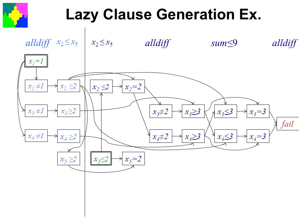 Lazy Clause Generation Ex.